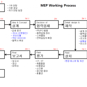 MEP_Working_Process.png