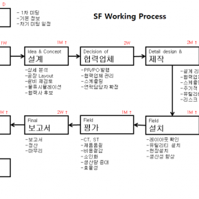 SF_Working_Process.png